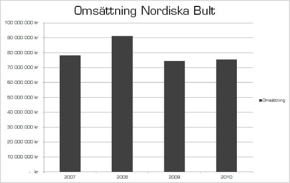Omsättning Nordiska Bult
