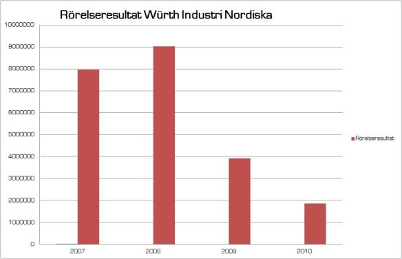 Rörelseresultat Würth 2010