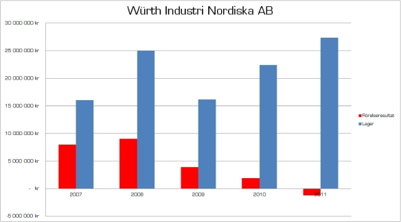 Würth Industri Nordiska utveckling